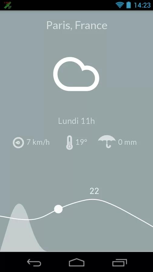 Météo Android Paris